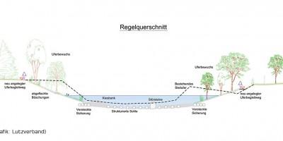 animations-and-more-at_renaturierung-lutz_querschnitt-9bcaff75816aa6f2e392c82880c78031